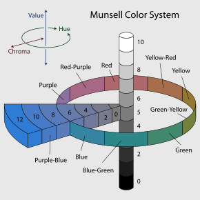 290px-Munsell-system.svg