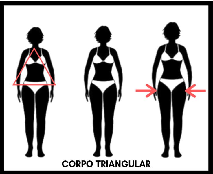 O que é o corpo pêra ou triangular